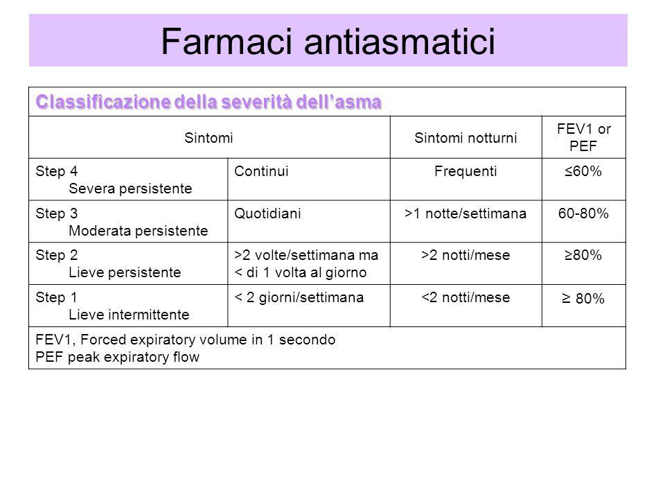 Farmaci antiasmatici Classificazione della severità dellasma SintomiSintomi notturni FEV1 or PEF Step 4 Severa persistente ContinuiFrequenti60% Step 3