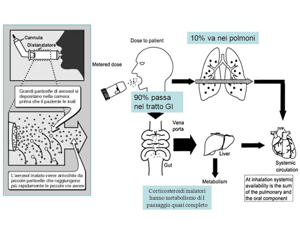 90% passa nel tratto GI 10% va nei polmoni Corticosteroidi inalatori hanno metabolismo di I passaggio quasi completo