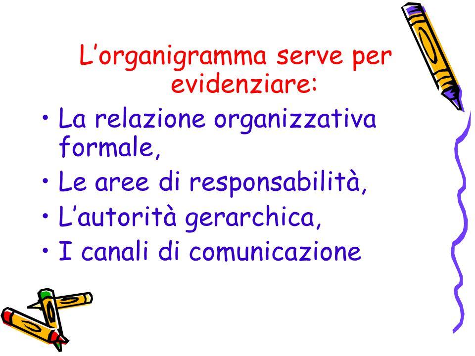 Lorganigramma serve per evidenziare: La relazione organizzativa formale, Le aree di responsabilità, Lautorità gerarchica, I canali di comunicazione