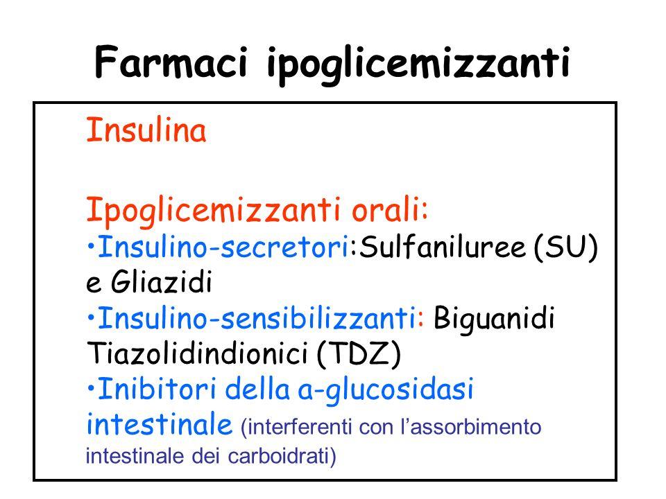 Farmaci ipoglicemizzanti Insulina Ipoglicemizzanti orali: Insulino-secretori:Sulfaniluree (SU) e Gliazidi Insulino-sensibilizzanti: Biguanidi Tiazolidindionici (TDZ) Inibitori della a-glucosidasi intestinale (interferenti con lassorbimento intestinale dei carboidrati)