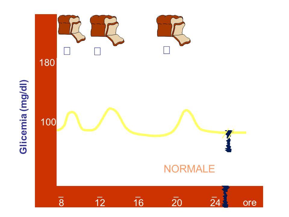 Disfunzioni del pancreas endocrino Modificazione della produzione di insulina (riduzione della produzione o totale assenza) IPERGLICEMIA SOSTENUTA A DIGIUNO Glucosio ematico > 140 mg/dl