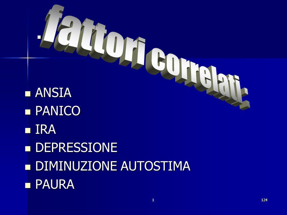 1124. ANSIA ANSIA PANICO PANICO IRA IRA DEPRESSIONE DEPRESSIONE DIMINUZIONE AUTOSTIMA DIMINUZIONE AUTOSTIMA PAURA PAURA