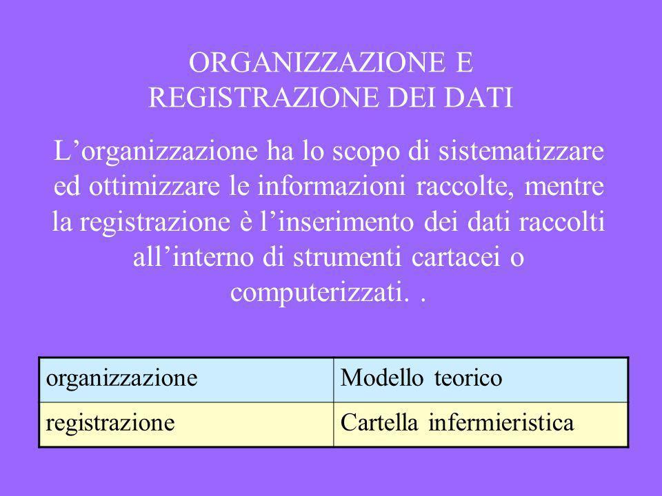 ORGANIZZAZIONE E REGISTRAZIONE DEI DATI Lorganizzazione ha lo scopo di sistematizzare ed ottimizzare le informazioni raccolte, mentre la registrazione