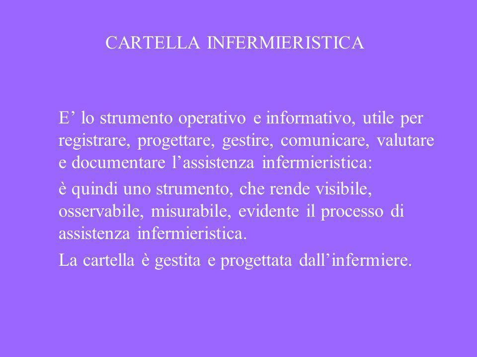 CARTELLA INFERMIERISTICA E lo strumento operativo e informativo, utile per registrare, progettare, gestire, comunicare, valutare e documentare lassist