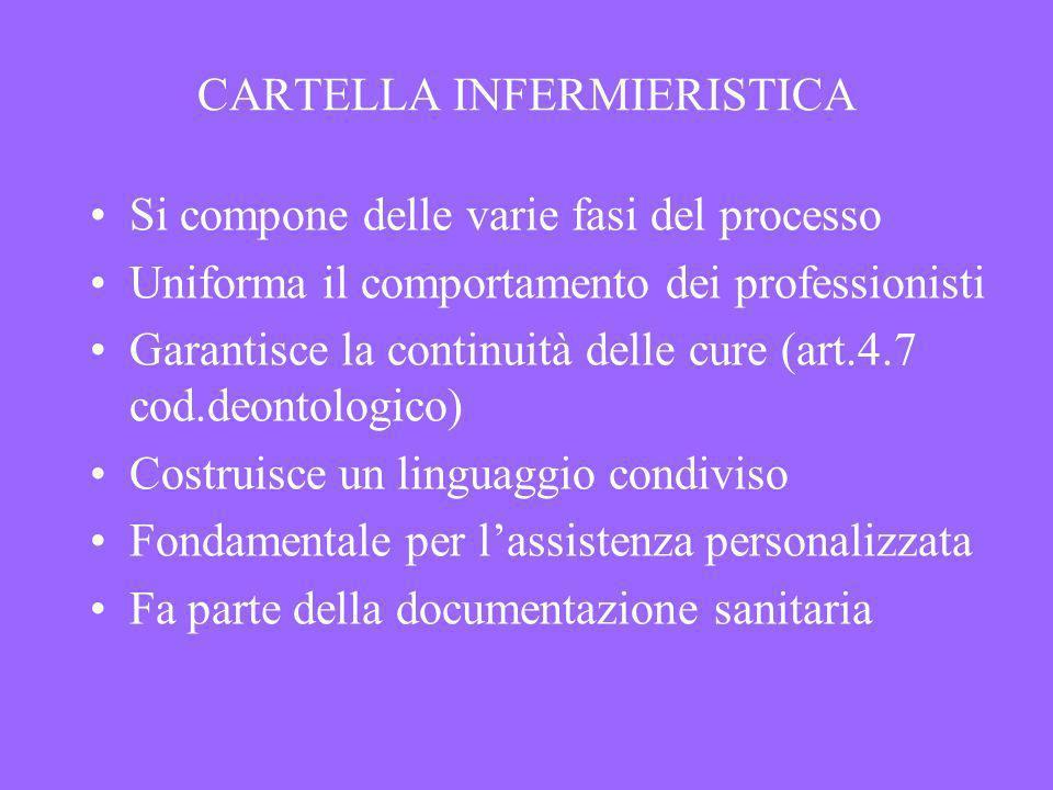 CARTELLA INFERMIERISTICA Si compone delle varie fasi del processo Uniforma il comportamento dei professionisti Garantisce la continuità delle cure (ar