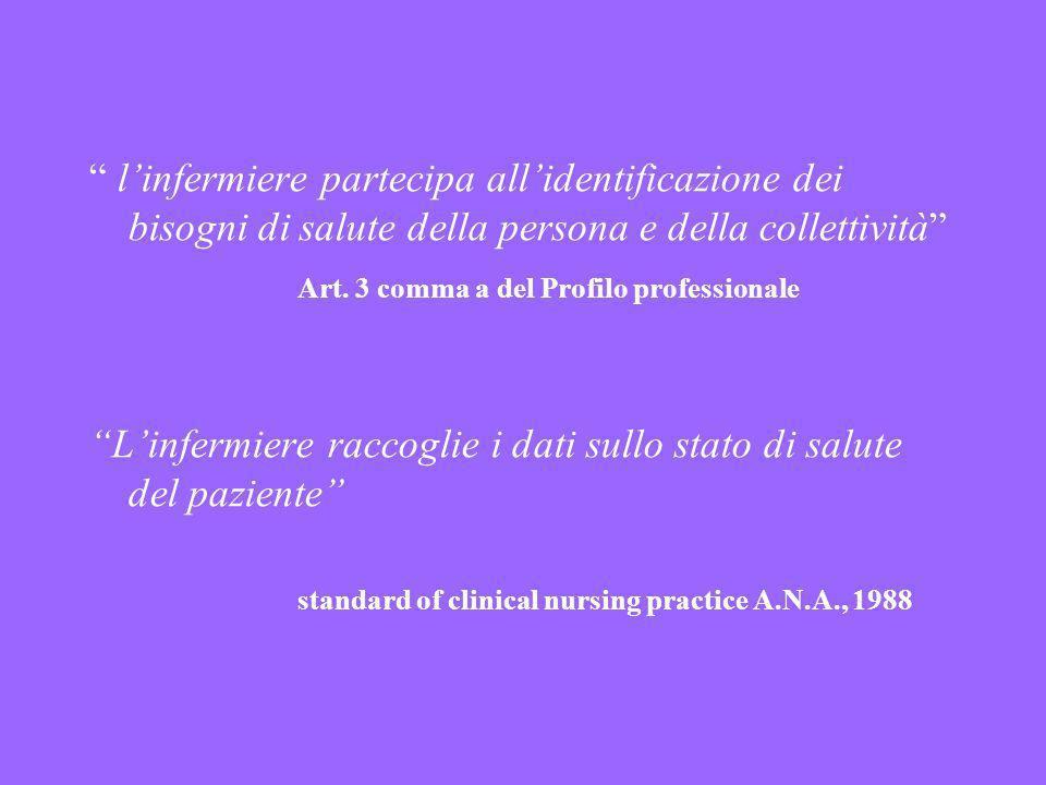linfermiere partecipa allidentificazione dei bisogni di salute della persona e della collettività Art. 3 comma a del Profilo professionale Linfermiere