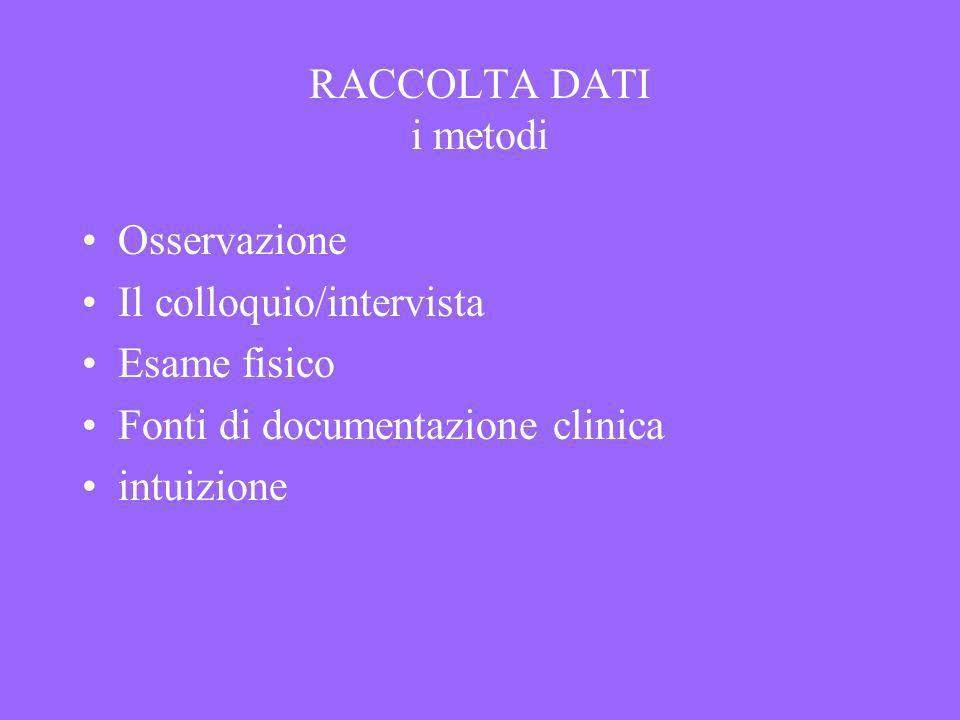 RACCOLTA DATI i metodi Osservazione Il colloquio/intervista Esame fisico Fonti di documentazione clinica intuizione