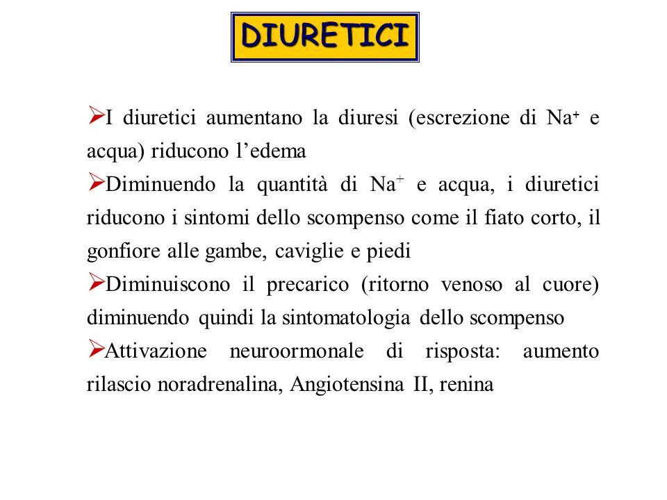 I diuretici aumentano la diuresi (escrezione di Na + e acqua) riducono ledema Diminuendo la quantità di Na + e acqua, i diuretici riducono i sintomi dello scompenso come il fiato corto, il gonfiore alle gambe, caviglie e piedi Diminuiscono il precarico (ritorno venoso al cuore) diminuendo quindi la sintomatologia dello scompenso Attivazione neuroormonale di risposta: aumento rilascio noradrenalina, Angiotensina II, renina DIURETICI