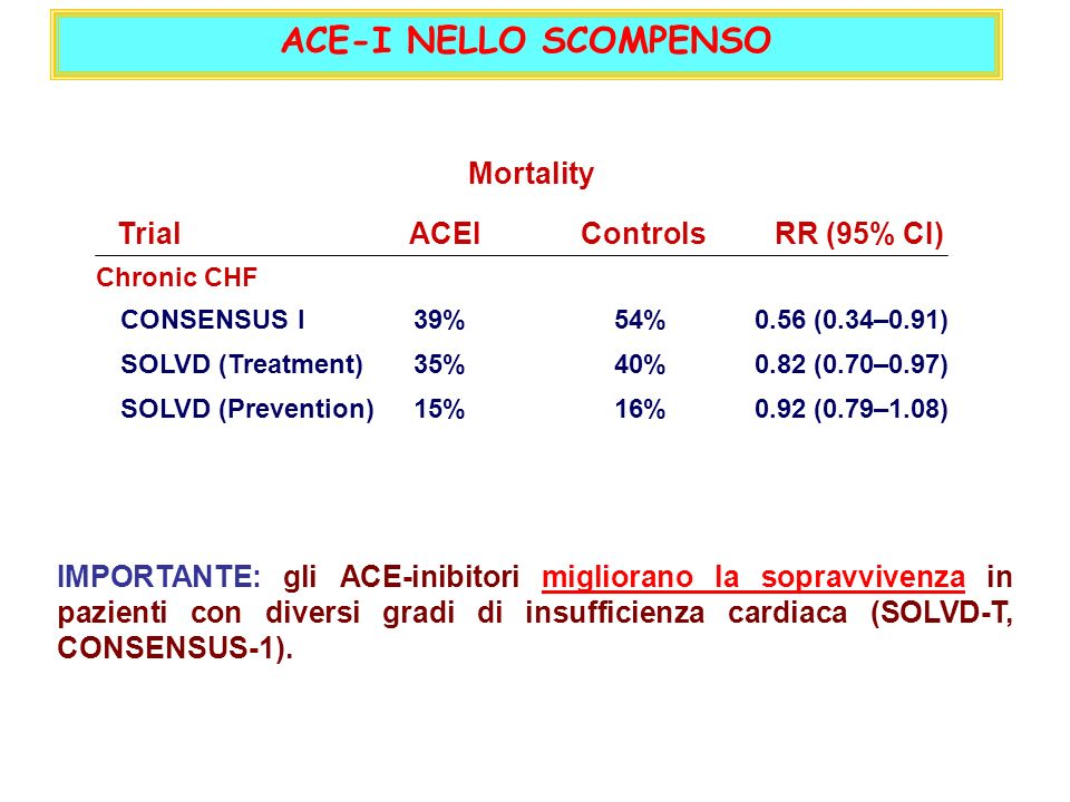 TrialACEIControlsRR (95% CI) CONSENSUS I SOLVD (Treatment) SOLVD (Prevention) Chronic CHF 39%54%0.56 (0.34–0.91) 40%35%0.82 (0.70–0.97) 15%16%0.92 (0.