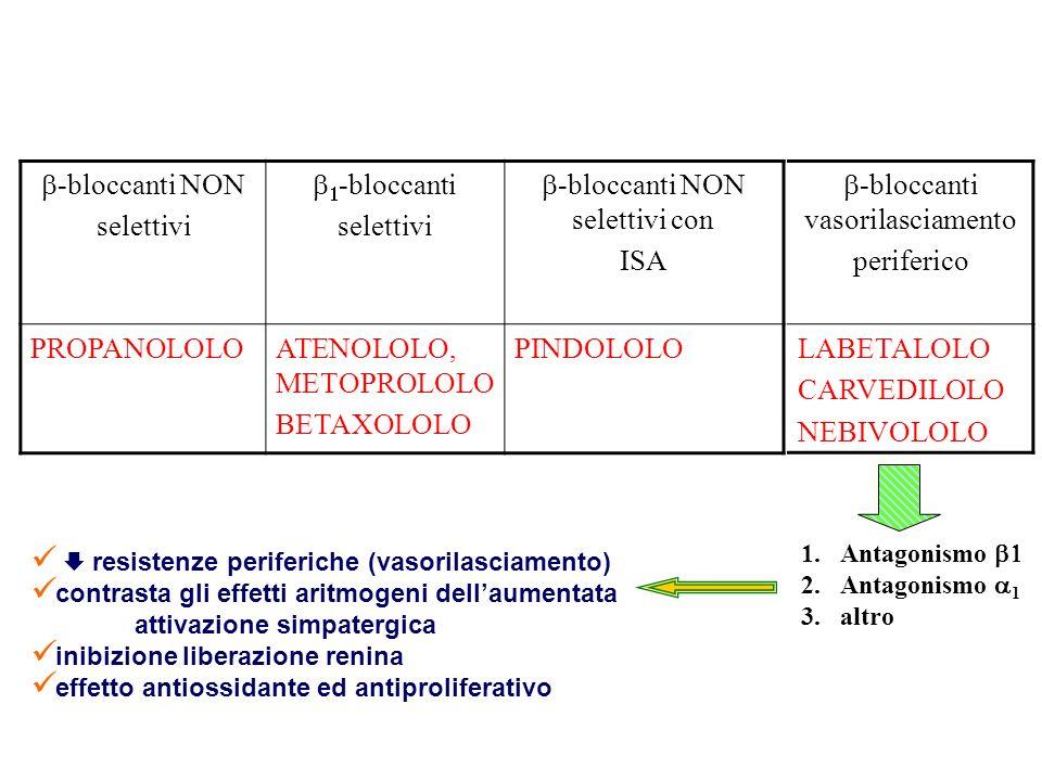 -bloccanti NON selettivi -bloccanti selettivi -bloccanti NON selettivi con ISA PROPANOLOLOATENOLOLO, METOPROLOLO BETAXOLOLO PINDOLOLO -bloccanti vasorilasciamento periferico LABETALOLO CARVEDILOLO NEBIVOLOLO 1.Antagonismo 2.Antagonismo 1 3.altro resistenze periferiche (vasorilasciamento) contrasta gli effetti aritmogeni dellaumentata attivazione simpatergica inibizione liberazione renina effetto antiossidante ed antiproliferativo