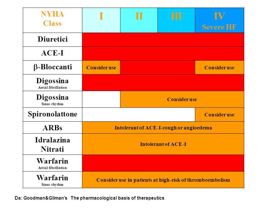 NYHA Class IIIIIIIV Severe HF Diuretici ACE-I -Bloccanti Consider use Digossina Atrial fibrillation Digossina Sinus rhythm Consider use Spironolattone Consider use ARBs Intolerant of ACE-I-cough or angioedema Idralazina Nitrati Intolerant of ACE-I Warfarin Atrial fibrillation Warfarin Sinus rhythm Consider use in patients at high-risk of thromboembolism Da: Goodman&GilmansThe pharmacological basis of therapeutics
