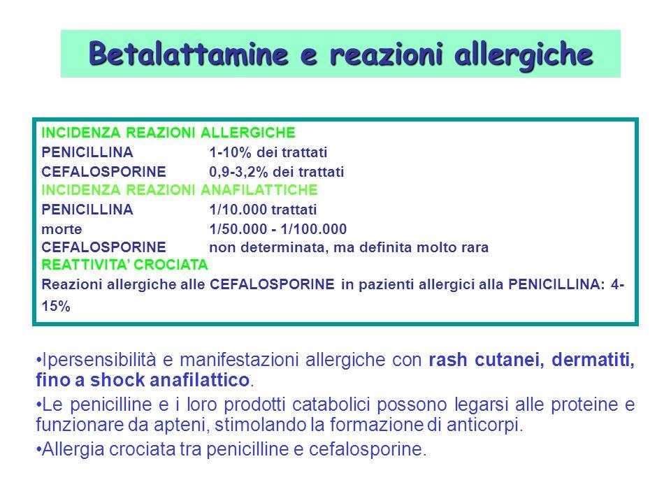 Betalattamine e reazioni allergiche INCIDENZA REAZIONI ALLERGICHE PENICILLINA1-10% dei trattati CEFALOSPORINE0,9-3,2% dei trattati INCIDENZA REAZIONI ANAFILATTICHE PENICILLINA1/10.000 trattati morte1/50.000 - 1/100.000 CEFALOSPORINEnon determinata, ma definita molto rara REATTIVITA CROCIATA Reazioni allergiche alle CEFALOSPORINE in pazienti allergici alla PENICILLINA: 4- 15% Ipersensibilità e manifestazioni allergiche con rash cutanei, dermatiti, fino a shock anafilattico.