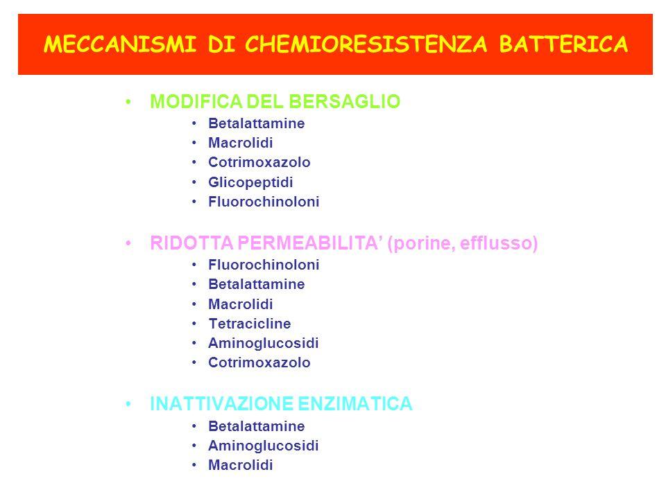 MODIFICA DEL BERSAGLIO Betalattamine Macrolidi Cotrimoxazolo Glicopeptidi Fluorochinoloni RIDOTTA PERMEABILITA (porine, efflusso) Fluorochinoloni Betalattamine Macrolidi Tetracicline Aminoglucosidi Cotrimoxazolo INATTIVAZIONE ENZIMATICA Betalattamine Aminoglucosidi Macrolidi MECCANISMI DI CHEMIORESISTENZA BATTERICA