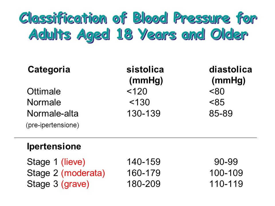Classification of Blood Pressure for Adults Aged 18 Years and Older Categoria sistolica diastolica (mmHg) Ottimale <120<80 Normale <130<85 Normale-alt