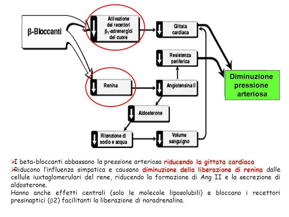 Diminuzione pressione arteriosa I beta-bloccanti abbassano la pressione arteriosa riducendo la gittata cardiaca Riducono linfluenza simpatica e causan