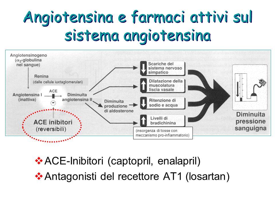 Angiotensina e farmaci attivi sul sistema angiotensina ACE-Inibitori (captopril, enalapril) Antagonisti del recettore AT1 (losartan) (reversibili) (da