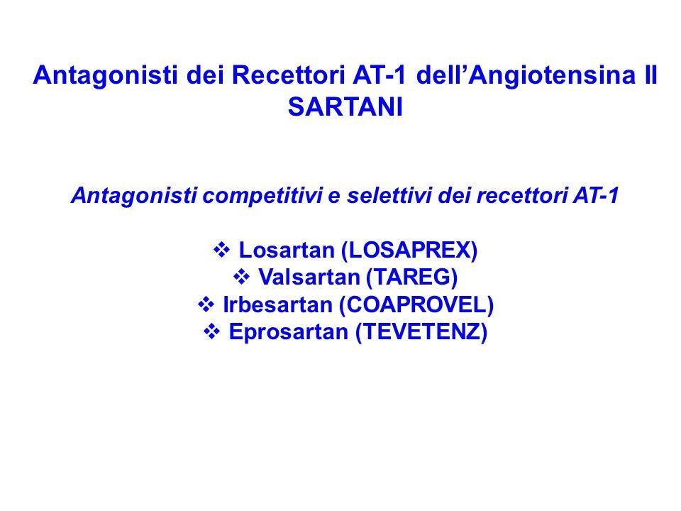 Antagonisti dei Recettori AT-1 dellAngiotensina II SARTANI Antagonisti competitivi e selettivi dei recettori AT-1 Losartan (LOSAPREX) Valsartan (TAREG