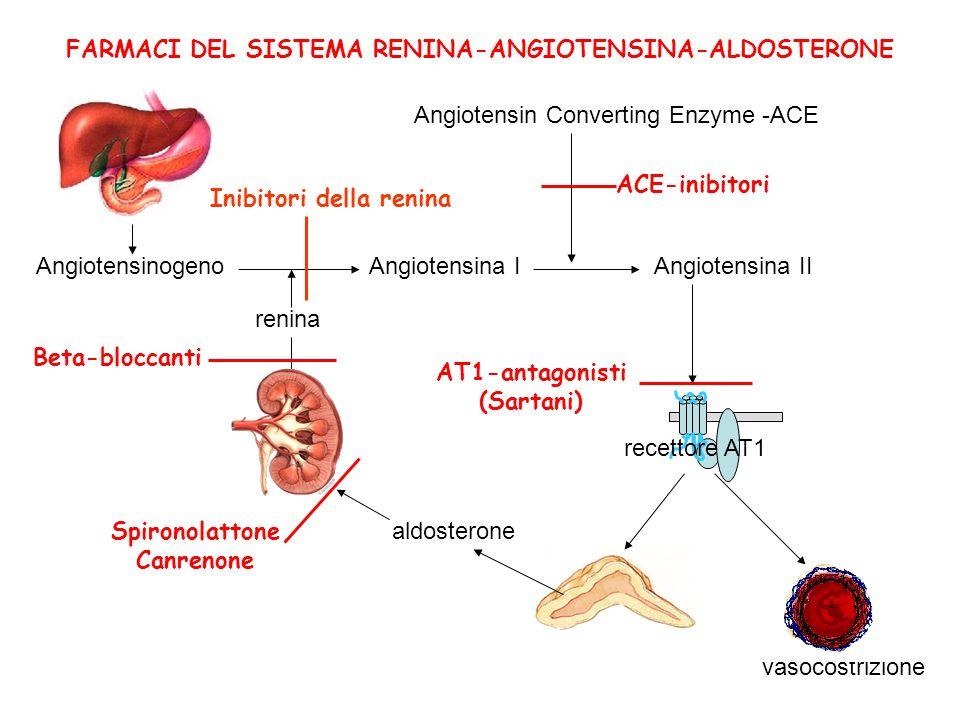AngiotensinogenoAngiotensina I renina Angiotensina II Angiotensin Converting Enzyme -ACE vasocostrizione FARMACI DEL SISTEMA RENINA-ANGIOTENSINA-ALDOS