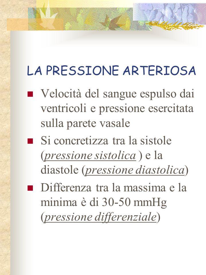 LA PRESSIONE ARTERIOSA Velocità del sangue espulso dai ventricoli e pressione esercitata sulla parete vasale Si concretizza tra la sistole (pressione