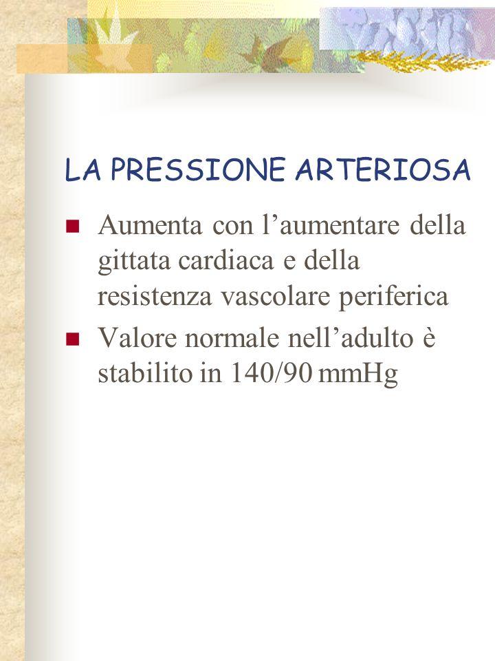LA PRESSIONE ARTERIOSA Aumenta con laumentare della gittata cardiaca e della resistenza vascolare periferica Valore normale nelladulto è stabilito in
