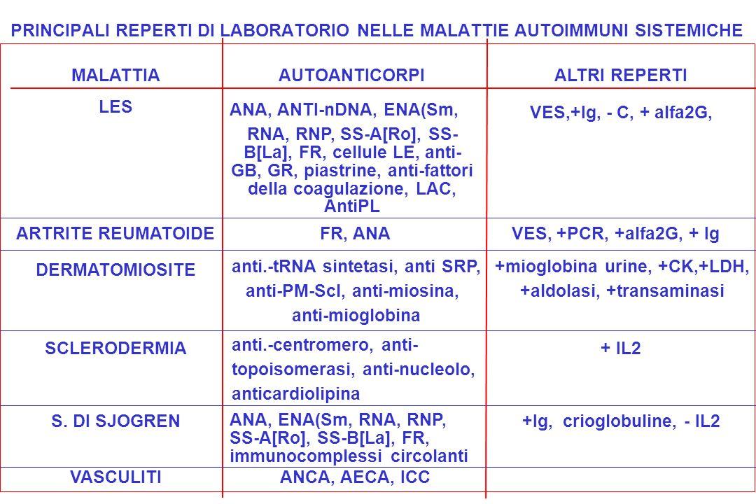 PRINCIPALI REPERTI DI LABORATORIO NELLE MALATTIE AUTOIMMUNI SISTEMICHE MALATTIAAUTOANTICORPIALTRI REPERTI LES ANA, ANTI-nDNA, ENA(Sm, RNA, RNP, SS-A[R