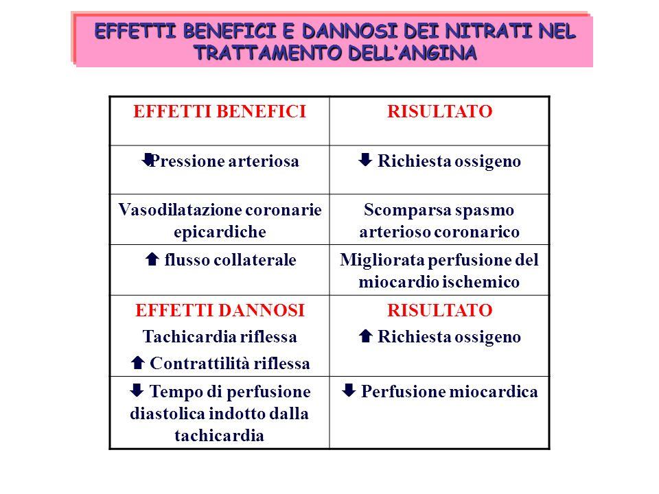 NITRATI DILATAZIONE vasi polmonari e Vasi venosi a capacitanza NO DIMINUZIONE PRE-CARICO DIMINUZIONE POST-CARICO LAVORO MIOCARDIO RICHIESTA OSSIGENO Inibizione Proliferazione Cellule Muscolari Parete Vascolare E miociti NO Inibizione Aggregazione Piastrinica AUMENTO PERFUSIONE CORONARICA VASODILATAZIONE ARTERIE DIMINUZIONE PRESSIONE ARTERIOSA