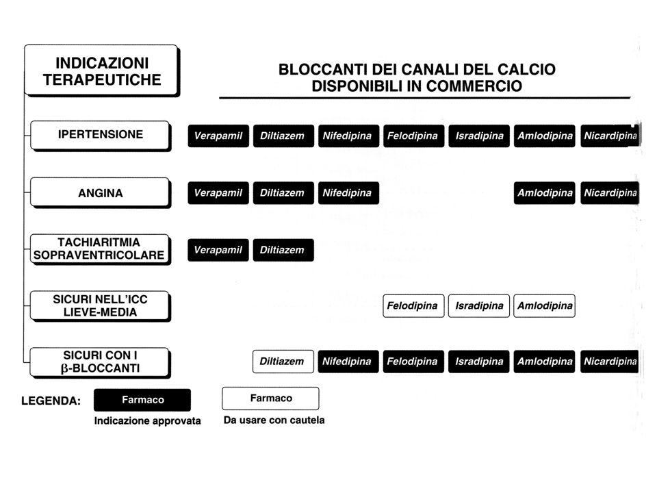 FARMACI BLOCCANTI Definizione: I BLOCCANTI sono antagonisti competitivi dei recettori adrenergici Alcuni di essi si comportano da agonisti parziali dei recettori adrenergici