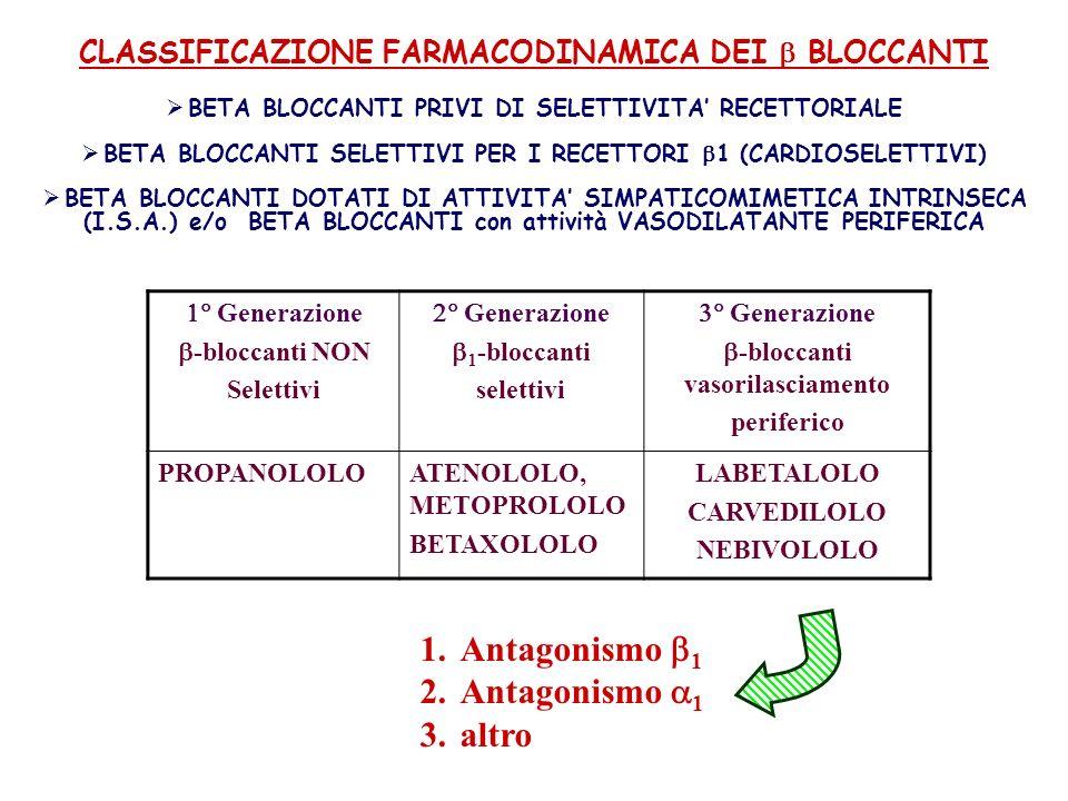CLASSIFICAZIONE FARMACODINAMICA DEI BLOCCANTI BETA BLOCCANTI PRIVI DI SELETTIVITA RECETTORIALE BETA BLOCCANTI SELETTIVI PER I RECETTORI 1 (CARDIOSELET