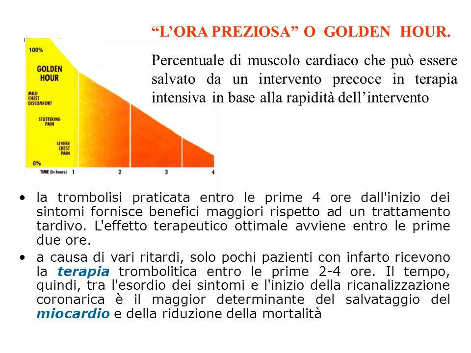 LORA PREZIOSA O GOLDEN HOUR. Percentuale di muscolo cardiaco che può essere salvato da un intervento precoce in terapia intensiva in base alla rapidit