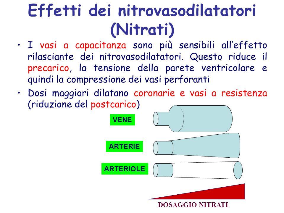 Effetti dei nitrovasodilatatori (Nitrati) I vasi a capacitanza sono più sensibili alleffetto rilasciante dei nitrovasodilatatori. Questo riduce il pre