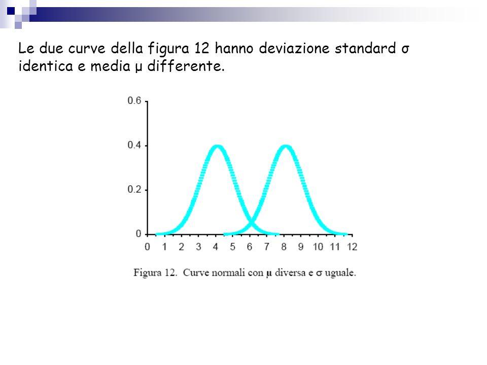 Le due curve della figura 12 hanno deviazione standard σ identica e media μ differente.