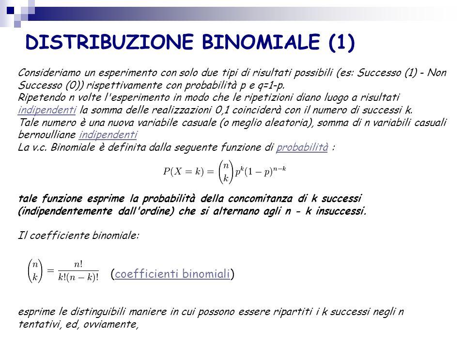 DISTRIBUZIONE BINOMIALE (1) Consideriamo un esperimento con solo due tipi di risultati possibili (es: Successo (1) - Non Successo (0)) rispettivamente