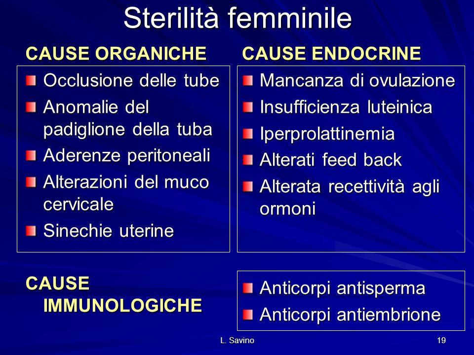 L. Savino 19 Sterilità femminile CAUSE ORGANICHE Occlusione delle tube Anomalie del padiglione della tuba Aderenze peritoneali Alterazioni del muco ce