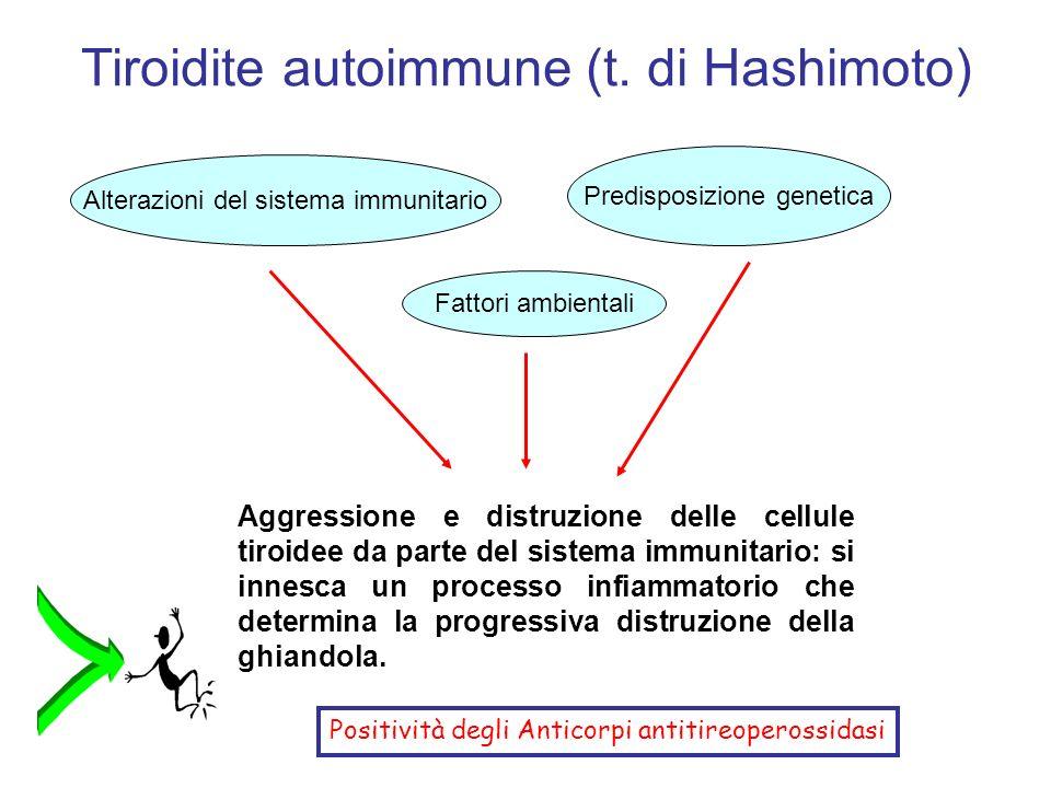 Tiroidite autoimmune (t. di Hashimoto) Alterazioni del sistema immunitario Fattori ambientali Predisposizione genetica Aggressione e distruzione delle