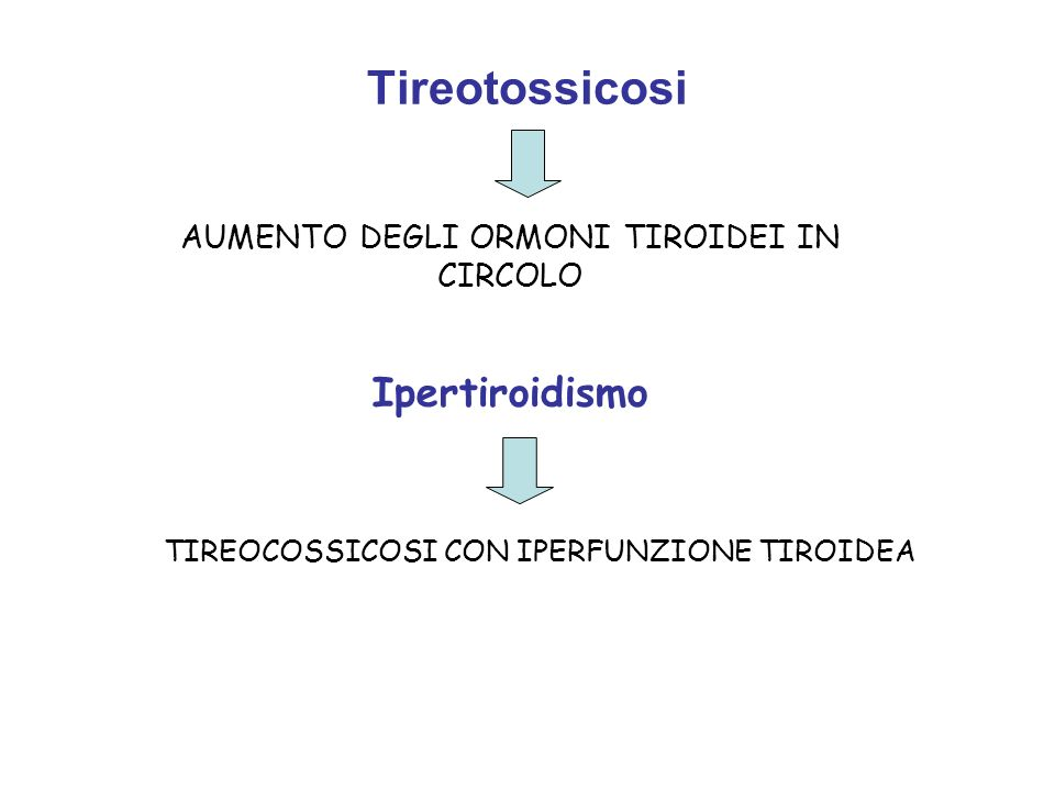 Tireotossicosi Ipertiroidismo AUMENTO DEGLI ORMONI TIROIDEI IN CIRCOLO TIREOCOSSICOSI CON IPERFUNZIONE TIROIDEA