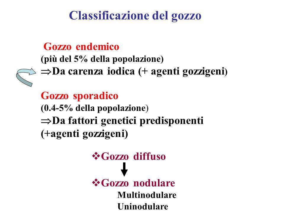 Classificazione del gozzo Gozzo endemico (più del 5% della popolazione) Da carenza iodica (+ agenti gozzigeni ) Gozzo sporadico (0.4-5% della popolazi