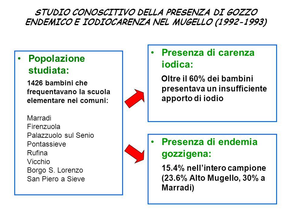 STUDIO CONOSCITIVO DELLA PRESENZA DI GOZZO ENDEMICO E IODIOCARENZA NEL MUGELLO (1992-1993) Popolazione studiata: Presenza di carenza iodica: Oltre il