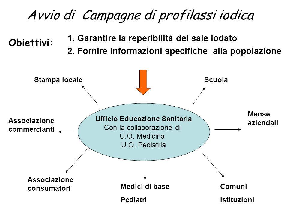 1. Garantire la reperibilità del sale iodato 2. Fornire informazioni specifiche alla popolazione Mense aziendali Ufficio Educazione Sanitaria Con la c
