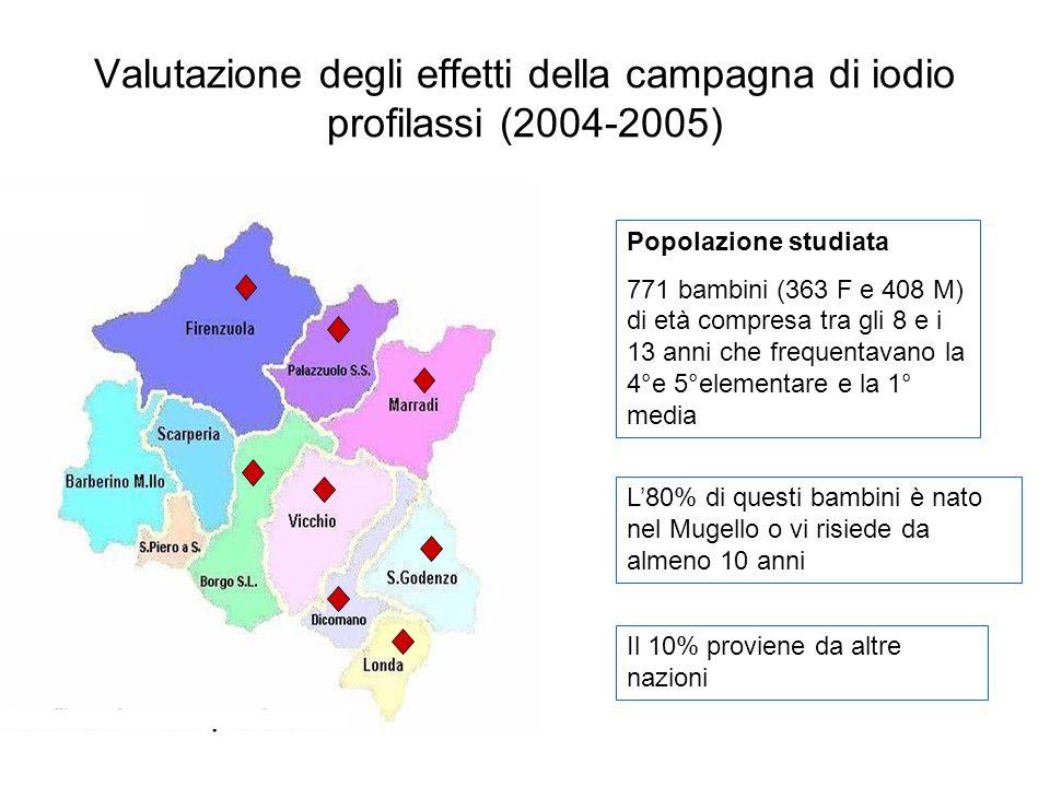 Valutazione degli effetti della campagna di iodio profilassi (2004-2005) Popolazione studiata 771 bambini (363 F e 408 M) di età compresa tra gli 8 e