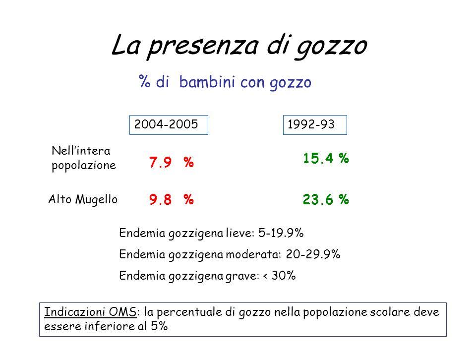 La presenza di gozzo % di bambini con gozzo Endemia gozzigena lieve: 5-19.9% Endemia gozzigena moderata: 20-29.9% Endemia gozzigena grave: < 30% Indic