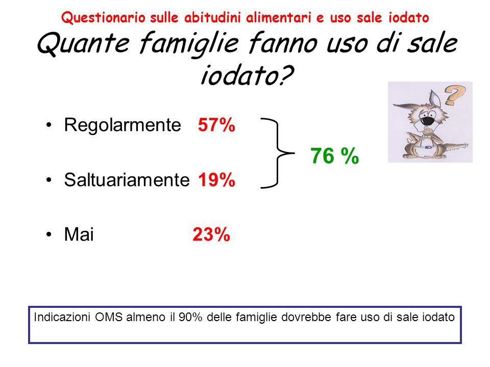 Questionario sulle abitudini alimentari e uso sale iodato Quante famiglie fanno uso di sale iodato? Regolarmente 57% Saltuariamente 19% Mai23% Indicaz