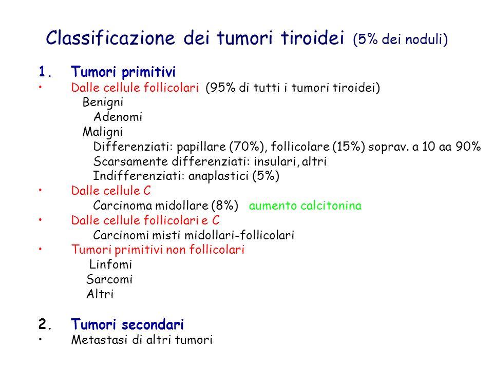 Classificazione dei tumori tiroidei (5% dei noduli) 1.Tumori primitivi Dalle cellule follicolari (95% di tutti i tumori tiroidei) Benigni Adenomi Mali