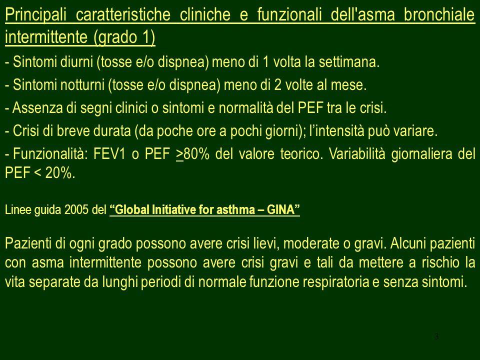 3 Principali caratteristiche cliniche e funzionali dell'asma bronchiale intermittente (grado 1) - Sintomi diurni (tosse e/o dispnea) meno di 1 volta l
