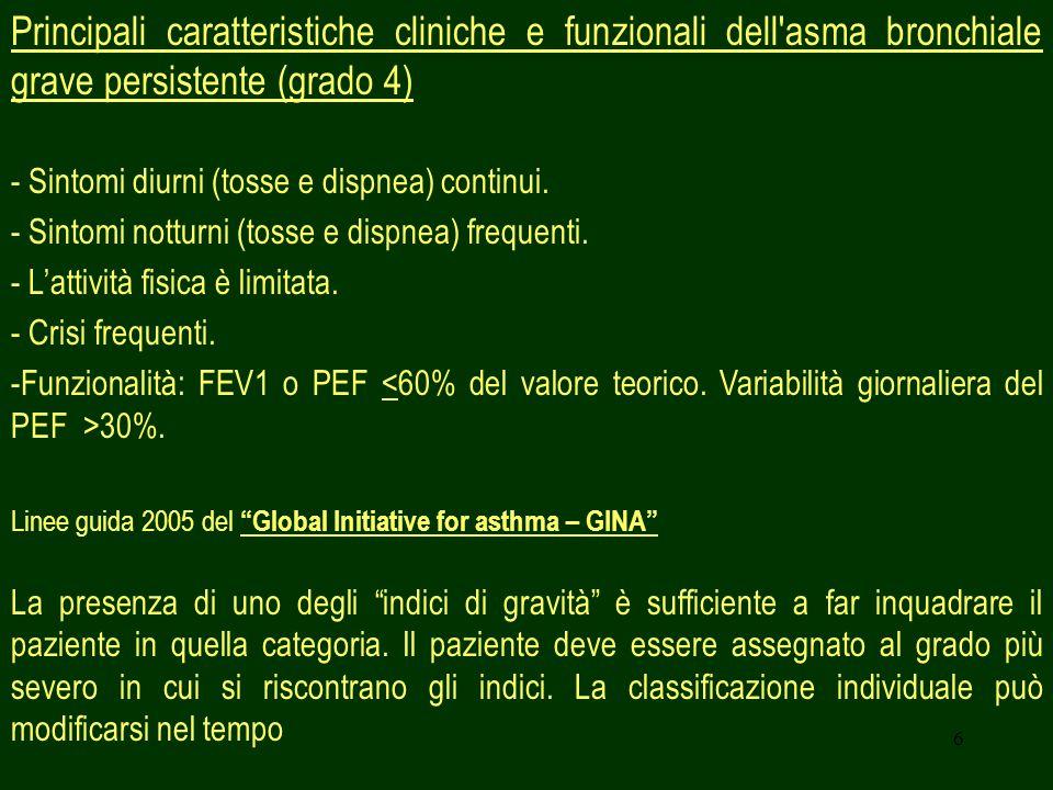 6 Principali caratteristiche cliniche e funzionali dell'asma bronchiale grave persistente (grado 4) - Sintomi diurni (tosse e dispnea) continui. - Sin