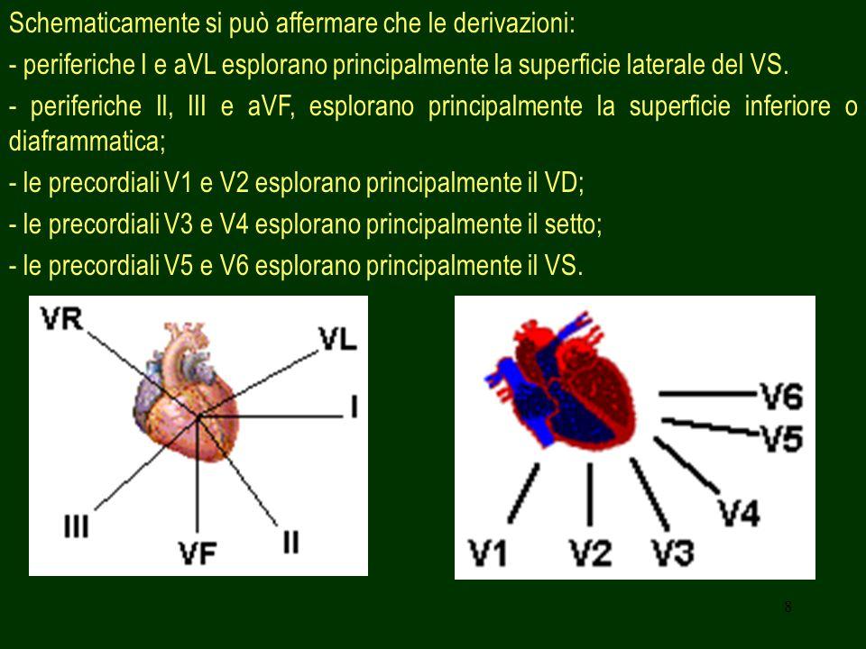 8 Schematicamente si può affermare che le derivazioni: - periferiche I e aVL esplorano principalmente la superficie laterale del VS. - periferiche Il,