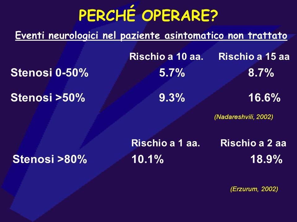 PERCHÉ OPERARE? Eventi neurologici nel paziente asintomatico non trattato Rischio a 10 aa.Rischio a 15 aa Stenosi 0-50%5.7%8.7% Stenosi >50%9.3%16.6%
