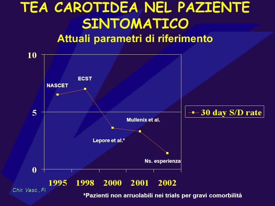 TEA CAROTIDEA NEL PAZIENTE SINTOMATICO Attuali parametri di riferimento Chir. Vasc., Fi NASCET ECST Lepore et al.* Mullenix et al. Ns. esperienza *Paz