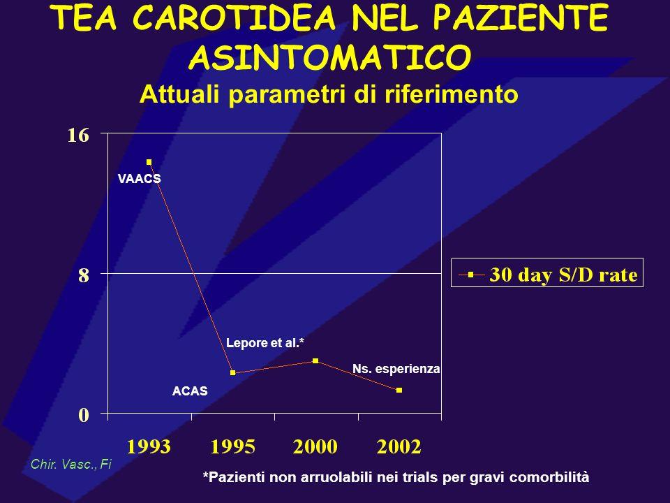 TEA CAROTIDEA NEL PAZIENTE ASINTOMATICO Attuali parametri di riferimento Chir. Vasc., Fi VAACS ACAS Lepore et al.* Ns. esperienza *Pazienti non arruol