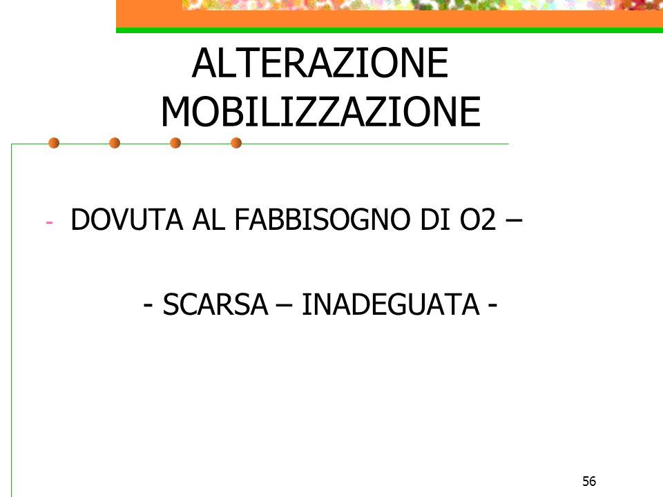56 ALTERAZIONE MOBILIZZAZIONE - DOVUTA AL FABBISOGNO DI O2 – - SCARSA – INADEGUATA -