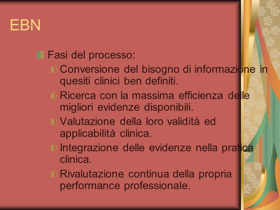 EBN Fasi del processo: Conversione del bisogno di informazione in quesiti clinici ben definiti. Ricerca con la massima efficienza delle migliori evide
